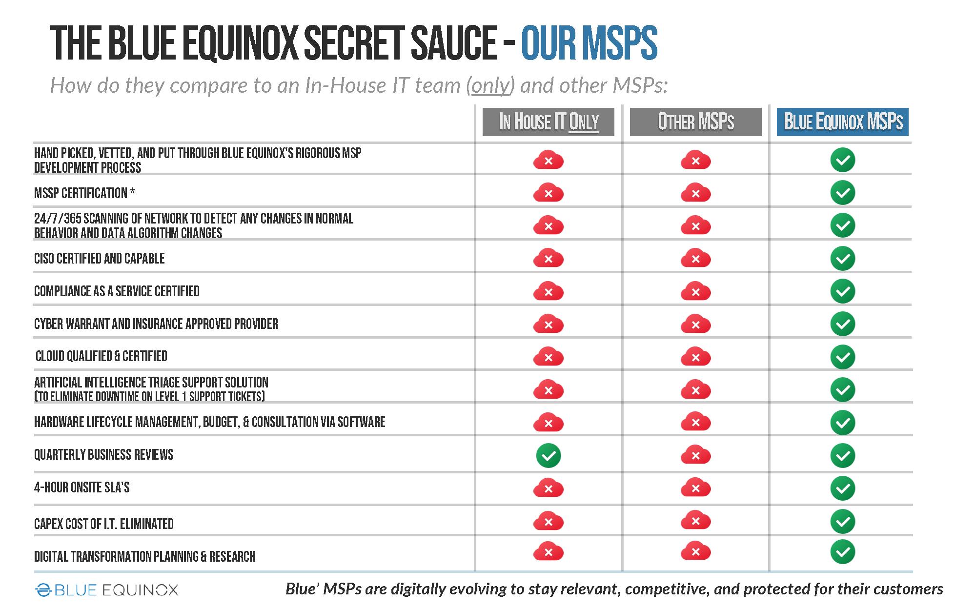 Secret Sauce MSPS